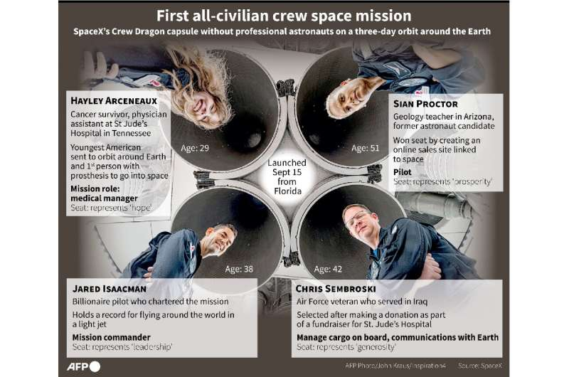 Graphic on the four all-civilian passengers on SpaceX's mission to orbit around the Earth, launched September 15, 2021 from Flor