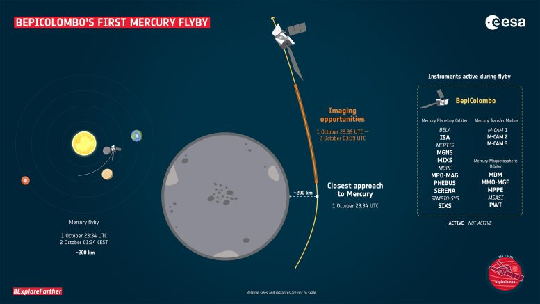 BepiColombo First Mercury Flyby Key Moments